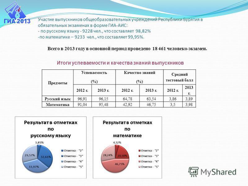 Участие выпускников общеобразовательных учреждений Республики Бурятия в обязательных экзаменах в форме ГИА-АИС: - по русскому языку - 9228 чел., что составляет 98,82% -по математике – 9233 чел., что составляет 99,95%. Всего в 2013 году в основной пер