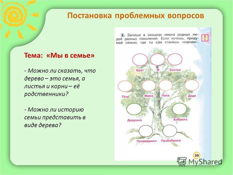 Постановка проблемных вопросов Тема: «Мы в семье» - Можно ли сказать, что дерево – это семья, а листья и корни – её родственники? - Можно ли историю семьи представить в виде дерева?