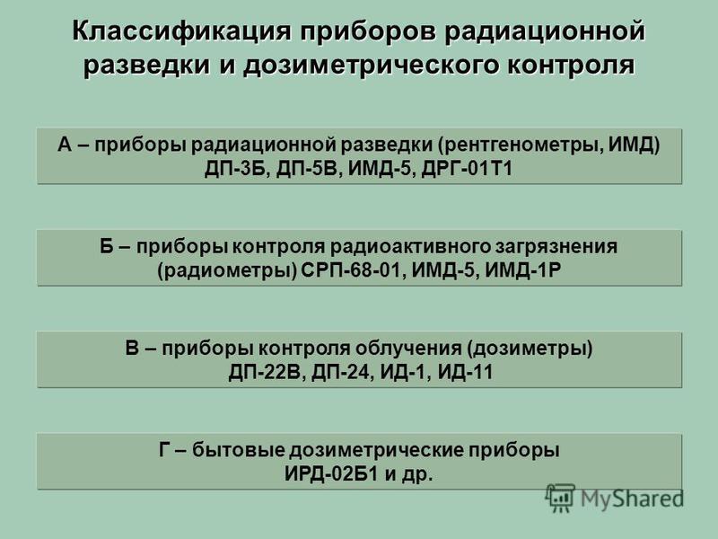 Классификация приборов радиационной разведки и дозиметрического контроля А – приборы радиационной разведки (рентгенометры, ИМД) ДП-3Б, ДП-5В, ИМД-5, ДРГ-01Т1 Б – приборы контроля радиоактивного загрязнения (радиометры) СРП-68-01, ИМД-5, ИМД-1Р В – пр