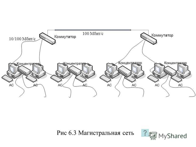 Рис 6.3 Магистральная сеть 100 Мбит/с 10/100 Мбит/с Коммутатор
