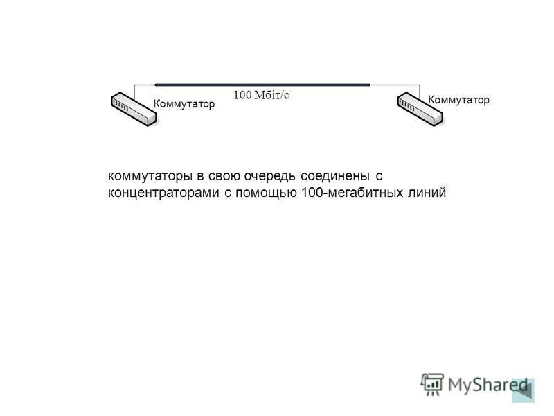 коммутаторы в свою очередь соединены с концентраторами с помощью 100-мегабитных линий 100 Мбіт/с Коммутатор
