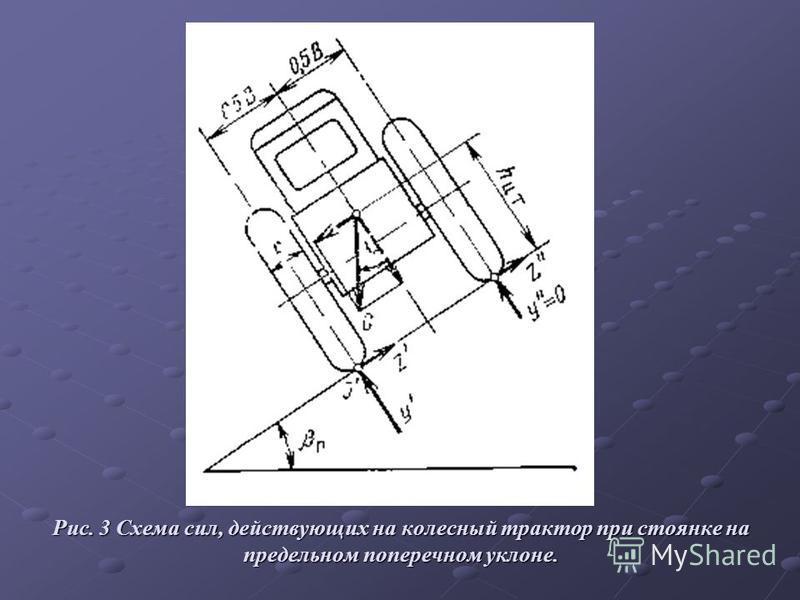 Рис. 3 Схема сил, действующих на колесный трактор при стоянке на предельном поперечном уклоне.