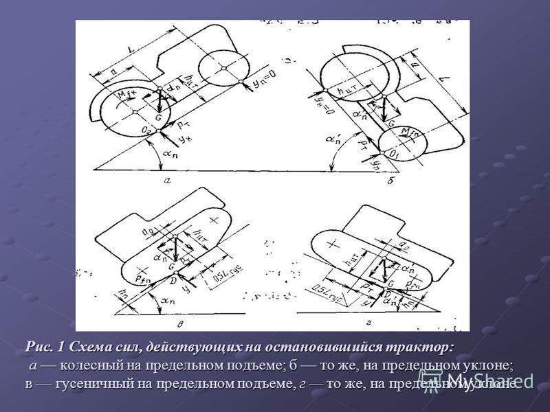 Рис. 1 Схема сил, действующих на остановившийся трактор: а колесный на предельном подъеме; б то же, на предельном уклоне; в гусеничный на предельном подъеме, г то же, на предельном уклоне.