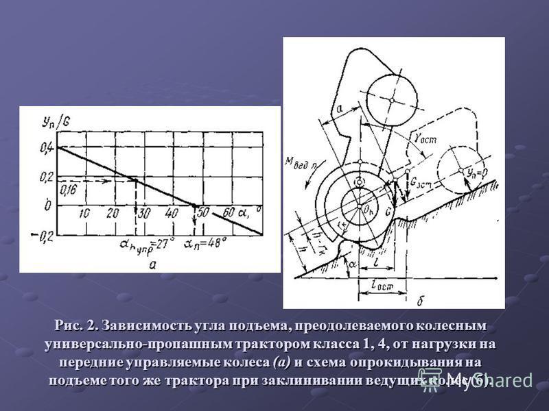 Рис. 2. Зависимость угла подъема, преодолеваемого колесным универсально-пропашным трактором класса 1, 4, от нагрузки на передние управляемые колеса (а) и схема опрокидывания на подъеме того же трактора при заклинивании ведущих колес (б).