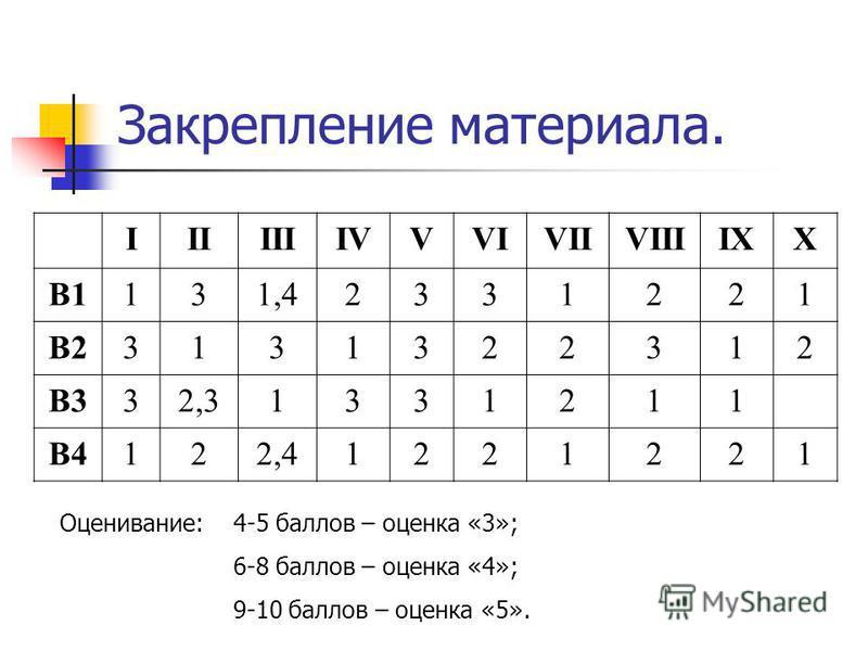 Закрепление материала. IIIIIIIVVVIVIIVIIIIXX В1131,42331221 В23131322312 В332,31331211 В4122,41221221 Оценивание:4-5 баллов – оценка «3»; 6-8 баллов – оценка «4»; 9-10 баллов – оценка «5».