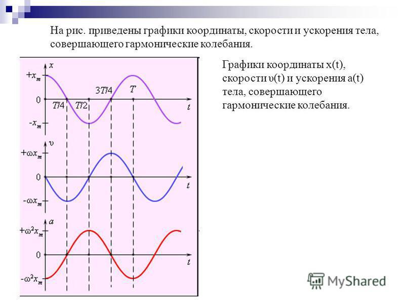 На рис. приведены графики координаты, скорости и ускорения тела, совершающего гармонические колебания. Графики координаты x(t), скорости υ(t) и ускорения a(t) тела, совершающего гармонические колебания.