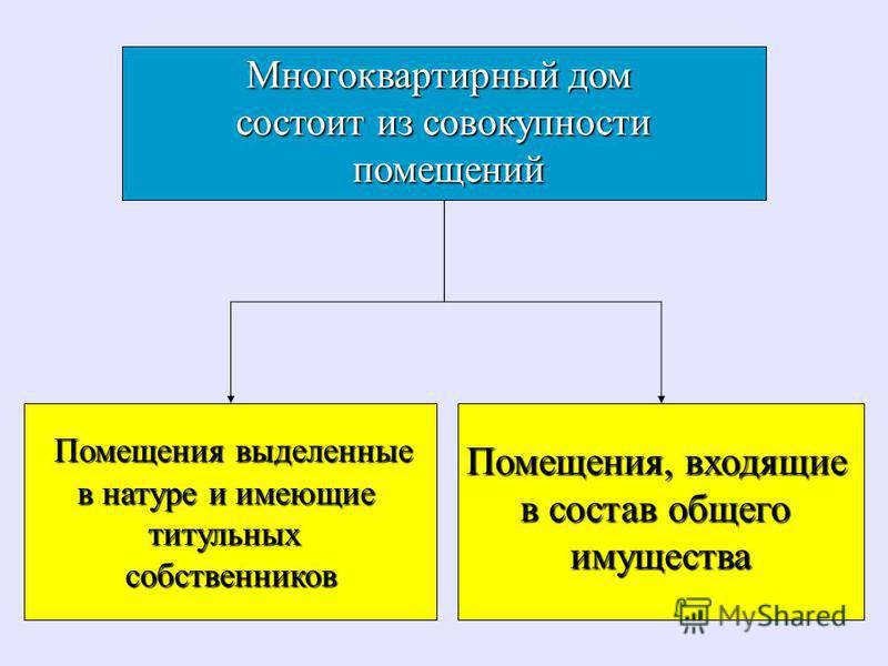 Многоквартирный дом состоит из совокупности помещений помещений Помещения выделенные Помещения выделенные в натуре и имеющие титульных собственников Помещения, входящие в состав общего имущества