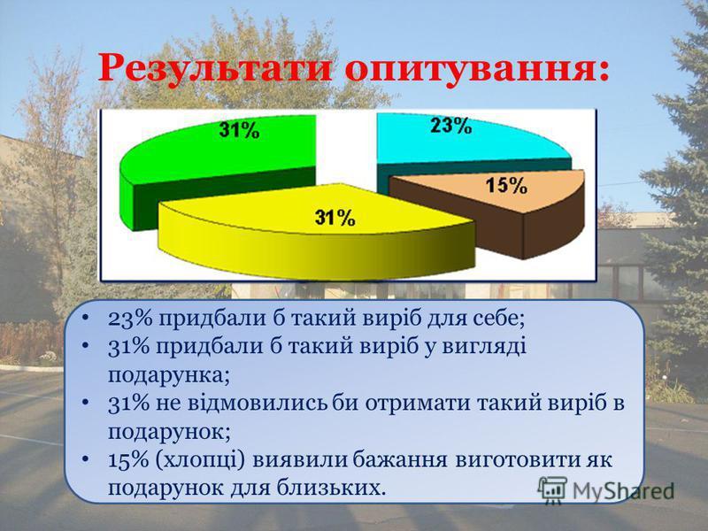 Результати опитування: 23% придбали б такий виріб для себе; 31% придбали б такий виріб у вигляді подарунка; 31% не відмовились би отримати такий виріб в подарунок; 15% (хлопці) виявили бажання виготовити як подарунок для близьких.