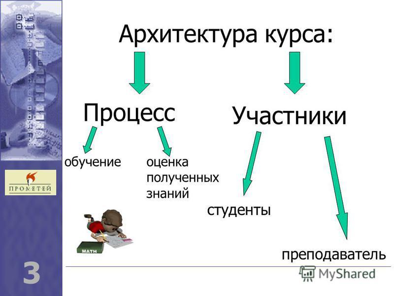 3 Архитектура курса: Участники Процесс обучение оценка полученных знаний студенты преподаватель