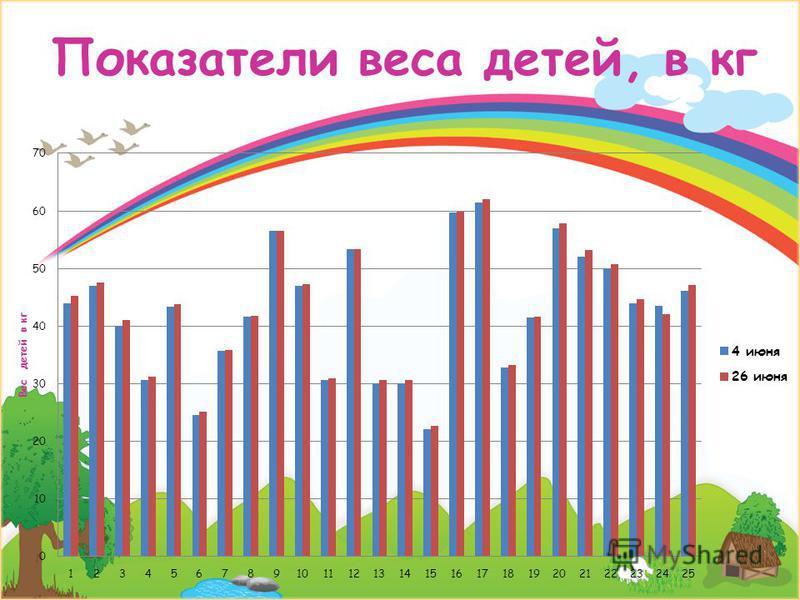 Показатели веса детей, в кг