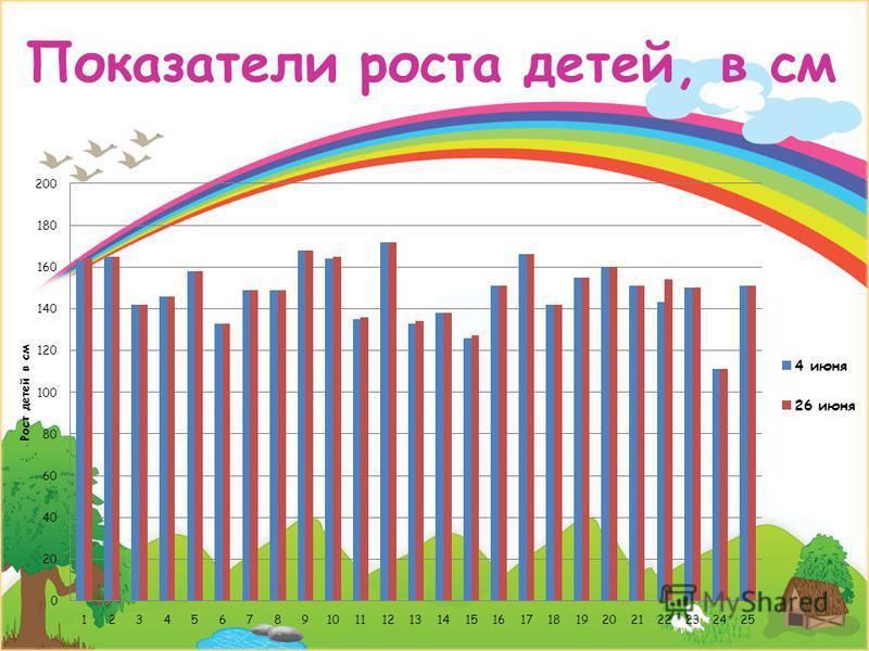 Показатели роста детей, в см