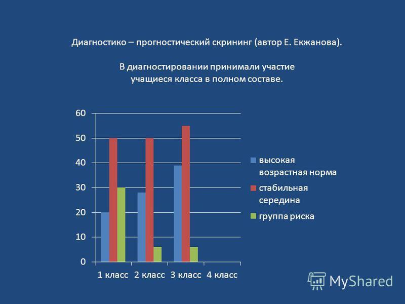 Диагностико – прогностический скрининг (автор Е. Екжанова). В диагностировании принимали участие учащиеся класса в полном составе.