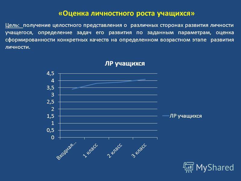 «Оценка личностного роста учащихся» Цель: получение целостного представления о различных сторонах развития личности учащегося, определение задач его развития по заданным параметрам, оценка сформированности конкретных качеств на определенном возрастно