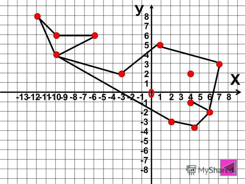 У Х 0 12348765 1 -12-13 7 6 5 4 3 2 8 -6 -5 -4-3-2 -11-10 -9 -8-7 -8 -7 -6 -5 -4 -3 -2