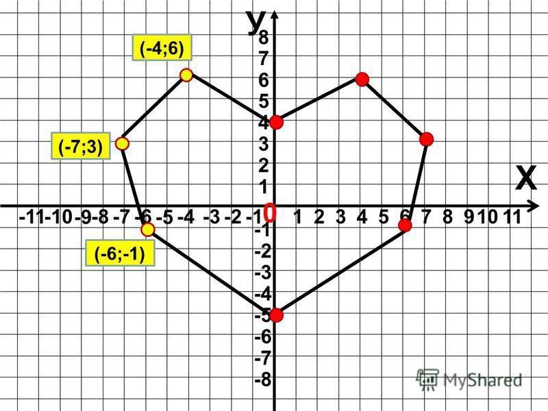 У Х 0 123498765 1 1110 7 6 5 4 3 2 8 -6 -5 -4-3-2 -11-10 -9 -8-7 -8 -7 -6 -5 -4 -3 -2 (-4;6) (-7;3) (-6;-1)