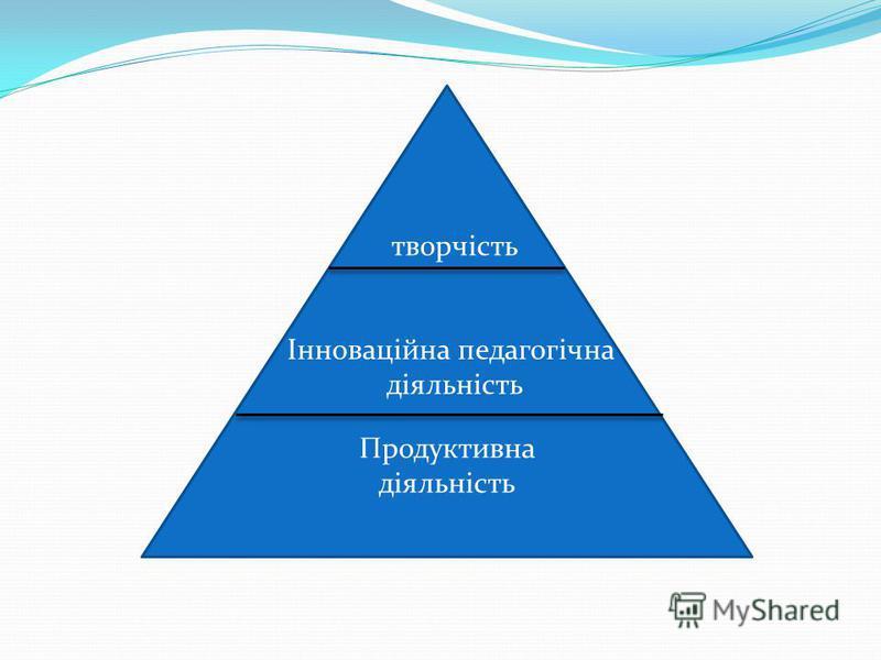 Продуктивна діяльність Інноваційна педагогічна діяльність творчість