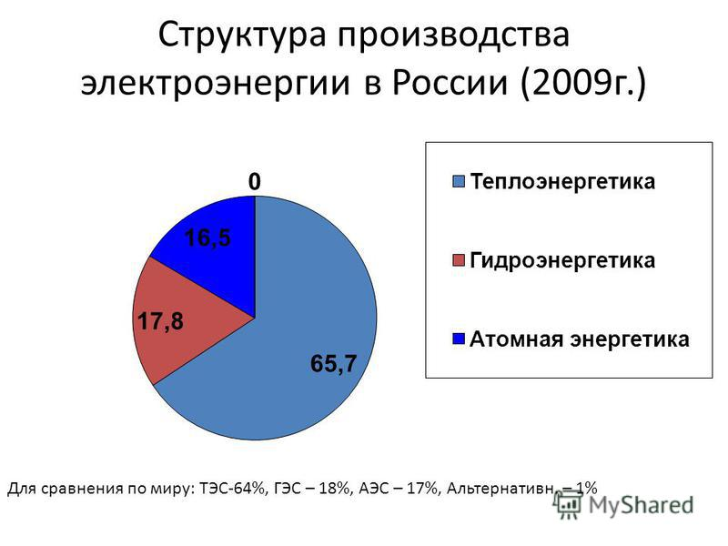 Структура производства электроэнергии в России (2009 г.) Для сравнения по миру: ТЭС-64%, ГЭС – 18%, АЭС – 17%, Альтернативн. – 1%