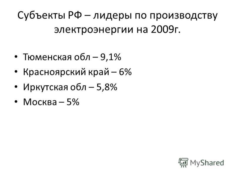 Субъекты РФ – лидеры по производству электроэнергии на 2009 г. Тюменская обл – 9,1% Красноярский край – 6% Иркутская обл – 5,8% Москва – 5%