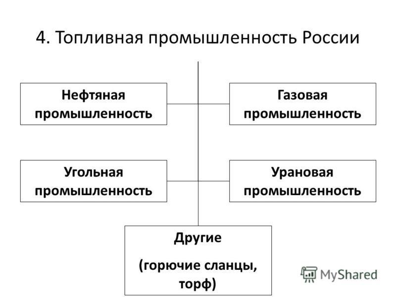 4. Топливная промышленность России Нефтяная промышленность Газовая промышленность Угольная промышленность Урановая промышленность Другие (горючие сланцы, торф)
