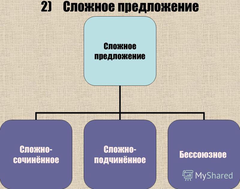 2)Сложное предложение Сложное предложение Сложно- сочинённое Сложно- подчинённое Бессоюзное