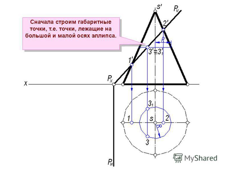 Сначала строим габаритные точки, т.е. точки, лежащие на большой и малой осях эллипса.