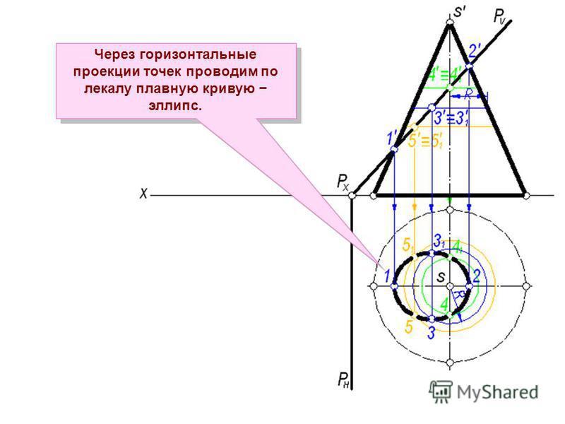 Через горизонтальные проекции точек проводим по лекалу плавную кривую эллипс.