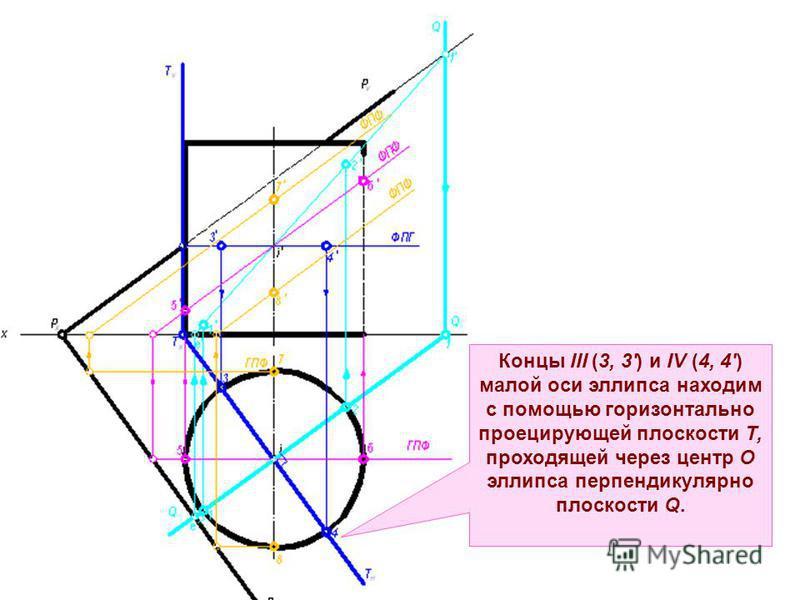 Концы III (3, 3') и IV (4, 4) малой оси эллипса находим с помощью горизонтально проецирующей плоскости Т, проходящей через центр О эллипса перпендикулярно плоскости Q.