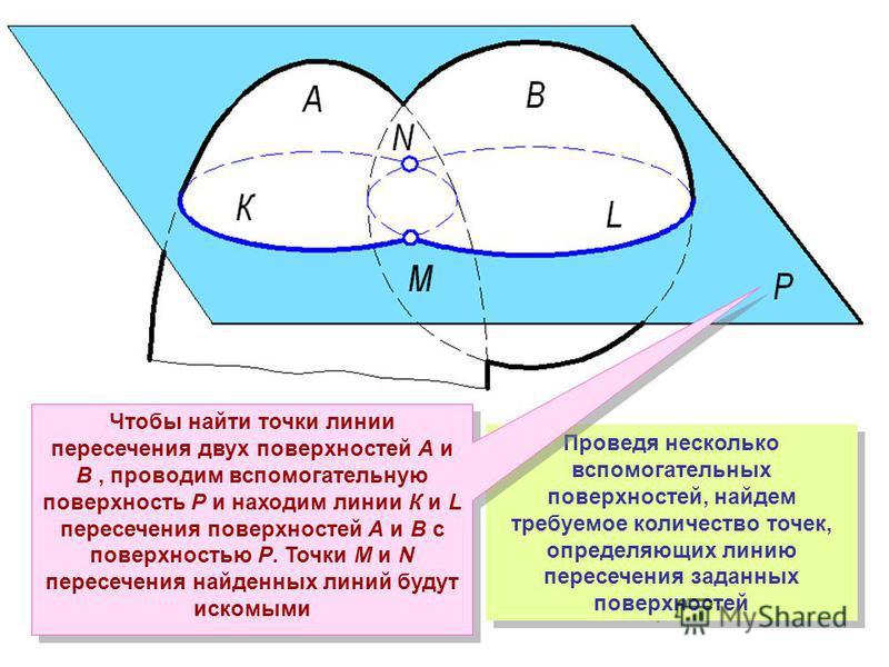 Проведя несколько вспомогательных поверхностей, найдем требуемое количество точек, определяющих линию пересечения заданных поверхностей Чтобы найти точки линии пересечения двух поверхностей А и В, проводим вспомогательную поверхность Р и находим лини