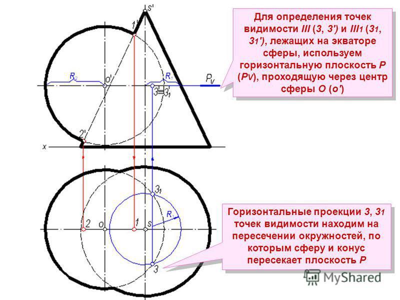 Для определения точек видимости III (3, 3) и III 1 (3 1, 3 1 ), лежащих на экваторе сферы, используем горизонтальную плоскость Р (Р V ), проходящую через центр сферы О (о) Горизонтальные проекции 3, 3 1 точек видимости находим на пересечении окружнос
