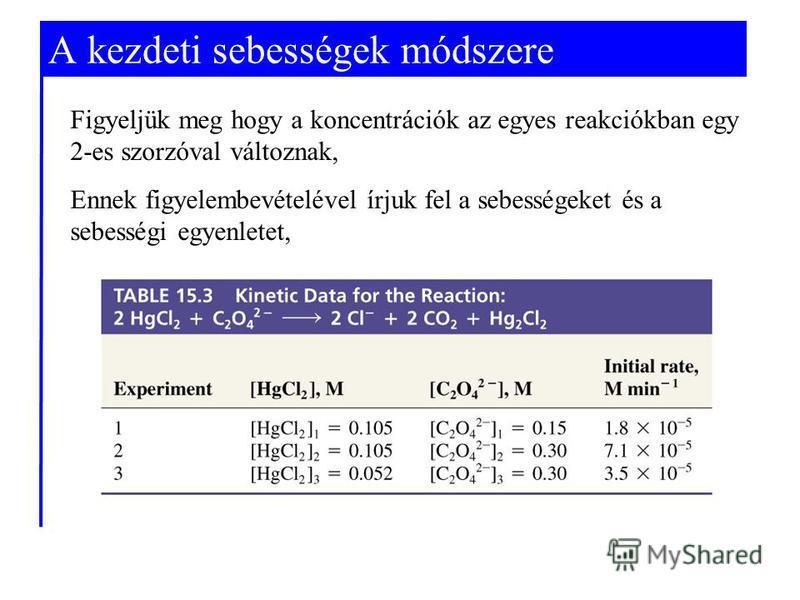 A kezdeti sebességek módszere Figyeljük meg hogy a koncentrációk az egyes reakciókban egy 2-es szorzóval változnak, Ennek figyelembevételével írjuk fel a sebességeket és a sebességi egyenletet,