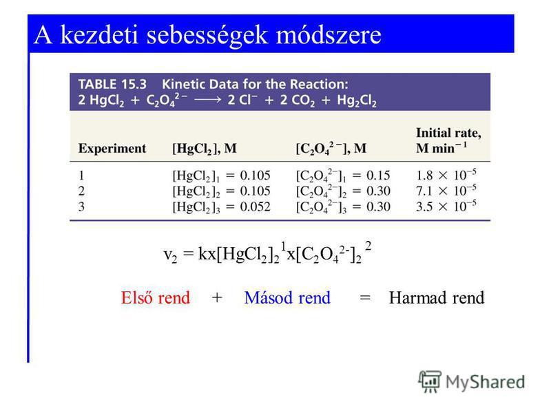 + = Harmad rend v 2 = kx[HgCl 2 ] 2 x[C 2 O 4 2- ] 2 Első rend A kezdeti sebességek módszere 1 Másod rend 2