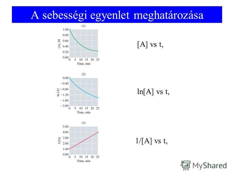 A sebességi egyenlet meghatározása [A] vs t, ln[A] vs t, 1/[A] vs t,