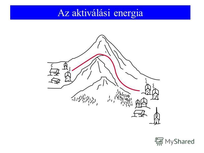 Az aktiválási energia