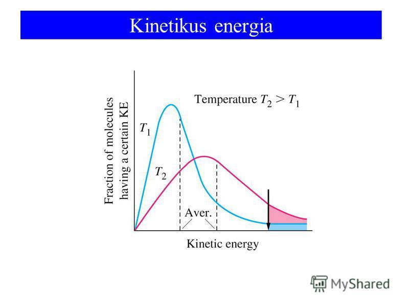 Kinetikus energia