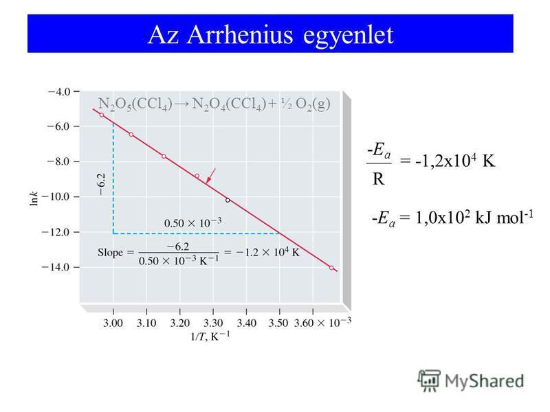 Az Arrhenius egyenlet N 2 O 5 (CCl 4 ) N 2 O 4 (CCl 4 ) + ½ O 2 (g) = -1,2x10 4 K R -Ea-Ea -E a = 1,0x10 2 kJ mol -1