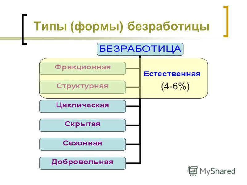 8 Типы (формы) безработицы (4-6%)