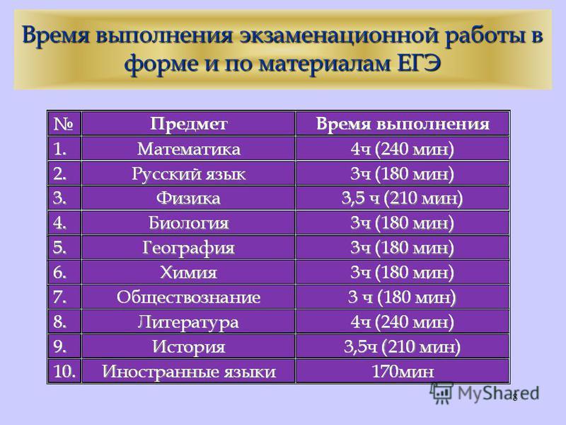 8 Время выполнения экзаменационной работы в форме и по материалам ЕГЭ