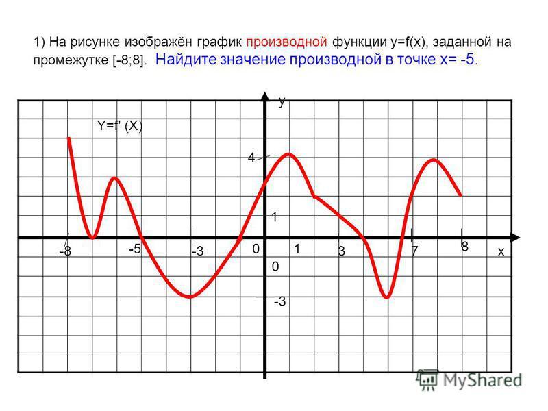 1) На рисунке изображён график производной функции у=f(x), заданной на промежутке [-8;8]. Найдите значение производной в точке х= -5. у х 0 01 1 Y=f' (X) -8 8 3-3 -5 7 4 -3