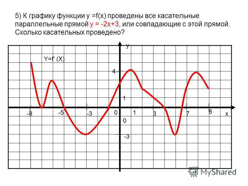 5) К графику функции y =f(x) проведены все касательные параллельные прямой у = -2 х+3, или совпадающие с этой прямой. Сколько касательных проведено? у х 0 01 1 Y=f' (X) -8 8 3-3 -5 7 4 -3