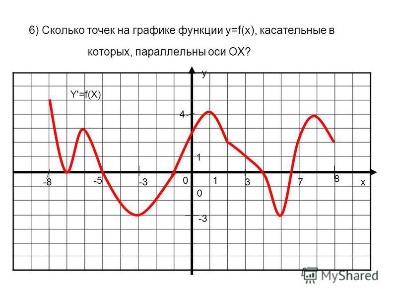 6) Сколько точек на графике функции у=f(x), касательные в которых, параллельны оси ОХ? у х 0 01 1 Y'=f(X) -8 8 3-3 -5 7 4 -3