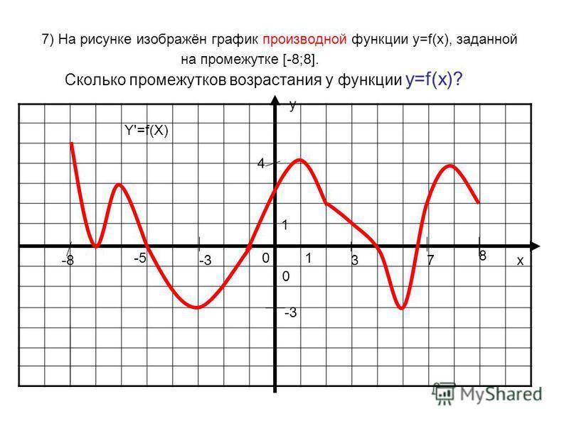 7) На рисунке изображён график производной функции у=f(x), заданной на промежутке [-8;8]. Сколько промежутков возрастания у функции у=f(x)? у х 0 01 1 Y'=f(X) -8 8 3-3 -5 7 4 -3