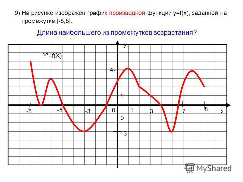 9) На рисунке изображён график производной функции у=f(x), заданной на промежутке [-8;8]. Длина наибольшего из промежутков возрастания? у х 0 01 1 Y'=f(X) -8 8 3-3 -5 7 4 -3