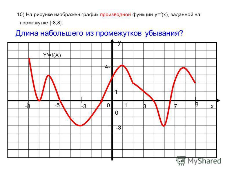 10) На рисунке изображён график производной функции у=f(x), заданной на промежутке [-8;8]. Длина набольшего из промежутков убывания? у х 0 01 1 Y'=f(X) -8 8 3-3 -5 7 4 -3