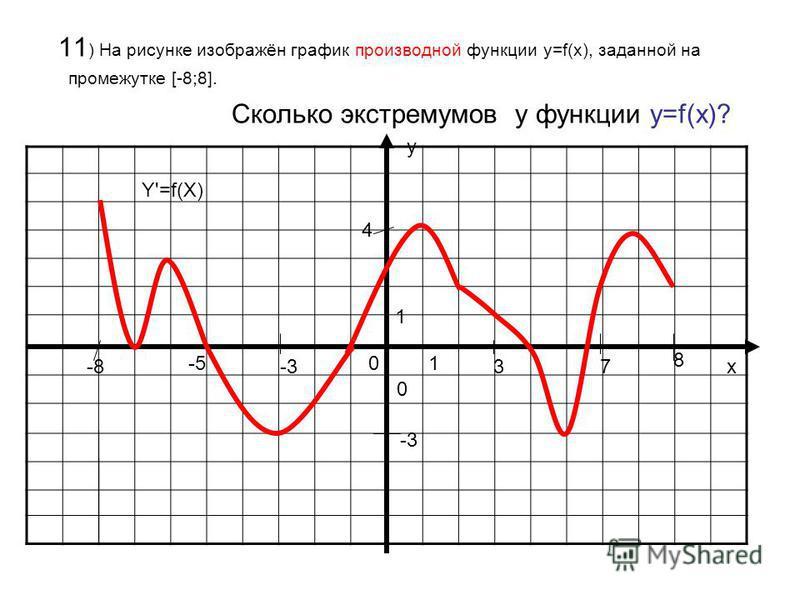 11 ) На рисунке изображён график производной функции у=f(x), заданной на промежутке [-8;8]. Сколько экстремумов у функции у=f(x)? у х 0 01 1 Y'=f(X) -8 8 3-3 -5 7 4 -3