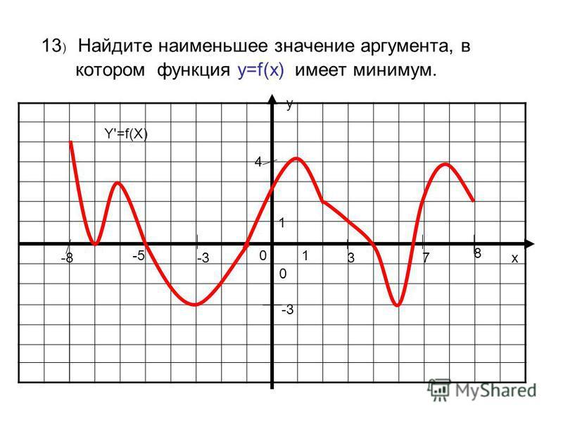 13 ) Найдите наименьшее значение аргумента, в котором функция у=f(x) имеет минимум. у х 0 01 1 Y'=f(X) -8 8 3-3 -5 7 4 -3
