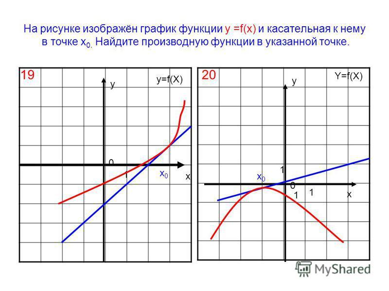 На рисунке изображён график функции у =f(х) и касательная к нему в точке х 0. Найдите производную функции в указанной точке. х х у у 0 0 1 1 1 1 Y=f(X) у=f(X) 1920 х 0 х 0 х 0 х 0