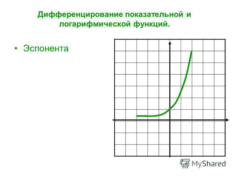 Дифференцирование показательной и логарифмической функций. Эспонента