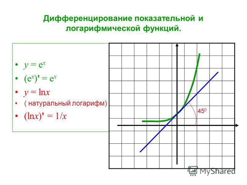 у = е х (e х )' = е х у = lnx ( натуральный логарифм) (lnx)' = 1/x 45 0