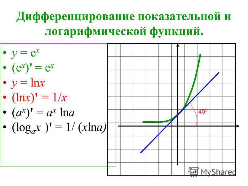 у = е х (e х )' = е х у = lnx (lnx)' = 1/x (a х )' = a х lna (log а х )' = 1/ (хlna) 45 0