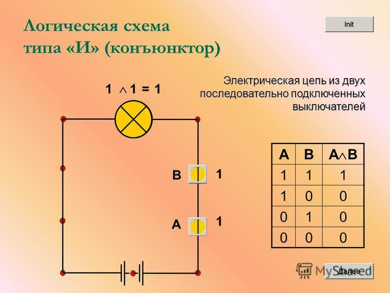 Логическая схема типа «И» (конъюнктор) 1 1=1 1 1 AB A B 111 100 010 000 A В Электрическая цепь из двух последовательно подключенных выключателей